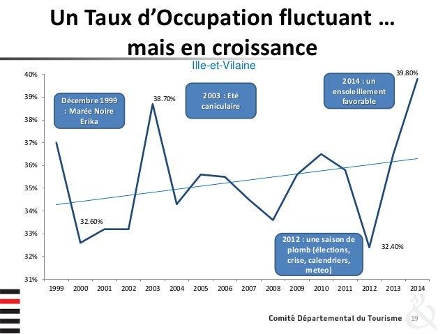 Un Taux d'Occupation fluctuant … mais en croissance 19 32.60% 38.70% 32.40% 39.80% 31% 32% 33% 34% 35% 36% 37% 38% 39% 40%...