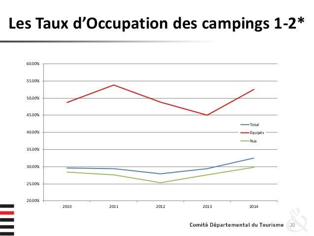 Les Taux d'Occupation des campings 1-2* 20 20.00% 25.00% 30.00% 35.00% 40.00% 45.00% 50.00% 55.00% 60.00% 2010 2011 2012 2...