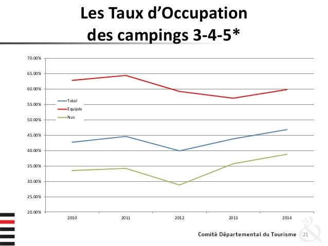 Les Taux d'Occupation des campings 3-4-5* 21 20.00% 25.00% 30.00% 35.00% 40.00% 45.00% 50.00% 55.00% 60.00% 65.00% 70.00% ...