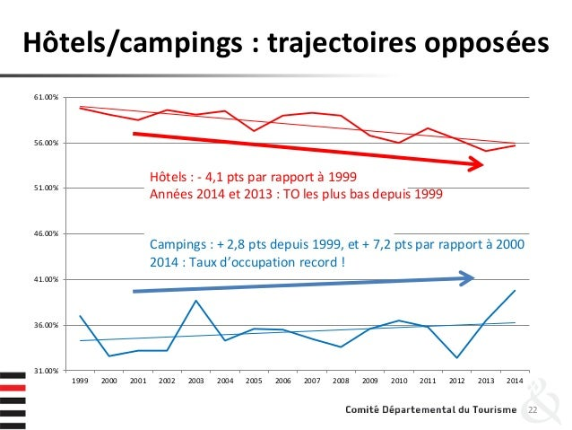 Hôtels/campings : trajectoires opposées 22 31.00% 36.00% 41.00% 46.00% 51.00% 56.00% 61.00% 1999 2000 2001 2002 2003 2004 ...
