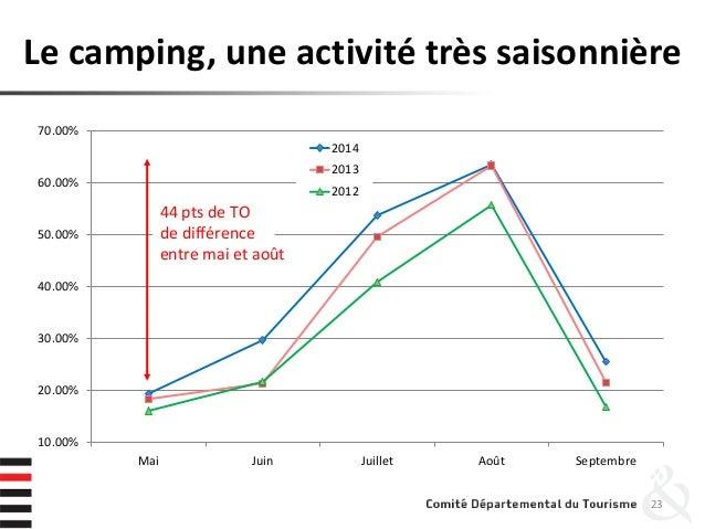 Le camping, une activité très saisonnière 23 10.00% 20.00% 30.00% 40.00% 50.00% 60.00% 70.00% Mai Juin Juillet Août Septem...
