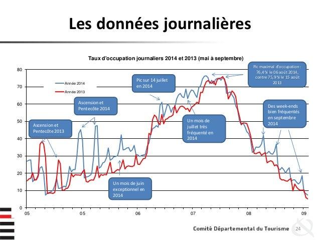 Les données journalières 24 0 10 20 30 40 50 60 70 80 05 05 06 07 08 09 Taux d'occupation journaliers 2014 et 2013 (mai à ...