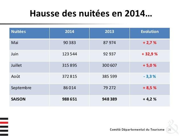 Hausse des nuitées en 2014… 26 Nuitées 2014 2013 Evolution Mai 90 383 87 974 + 2,7 % Juin 123 544 92 937 + 32,9 % Juillet ...