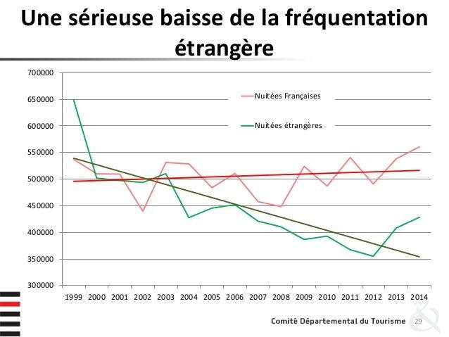 Une sérieuse baisse de la fréquentation étrangère 29 300000 350000 400000 450000 500000 550000 600000 650000 700000 1999 2...
