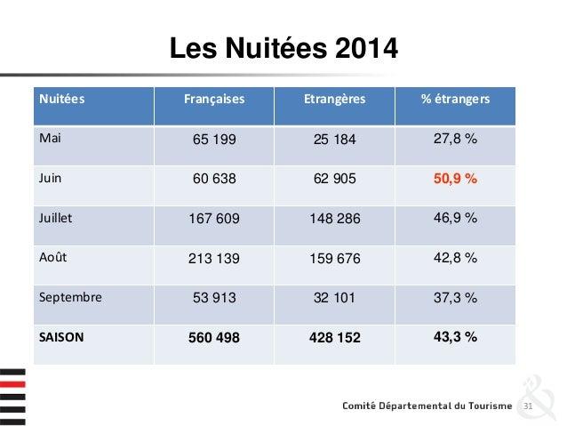 Les Nuitées 2014 31 Nuitées Françaises Etrangères % étrangers Mai 65 199 25 184 27,8 % Juin 60 638 62 905 50,9 % Juillet 1...