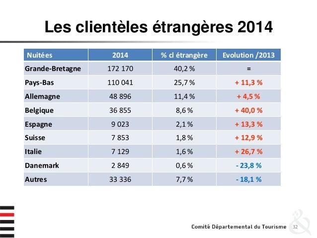 Les clientèles étrangères 2014 32 Nuitées 2014 % cl étrangère Evolution /2013 Grande-Bretagne 172 170 40,2 % = Pays-Bas 11...