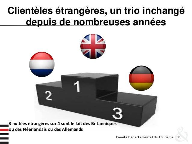 Clientèles étrangères, un trio inchangé depuis de nombreuses années 33 3 nuitées étrangères sur 4 sont le fait des Britann...