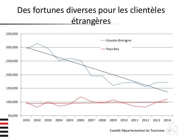 Des fortunes diverses pour les clientèles étrangères 34 50,000 100,000 150,000 200,000 250,000 300,000 350,000 2001 2002 2...