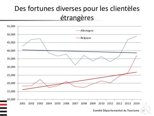 Des fortunes diverses pour les clientèles étrangères 35 10,000 15,000 20,000 25,000 30,000 35,000 40,000 45,000 50,000 55,...