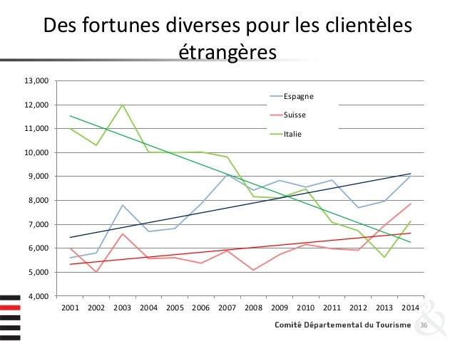 Des fortunes diverses pour les clientèles étrangères 36 4,000 5,000 6,000 7,000 8,000 9,000 10,000 11,000 12,000 13,000 20...