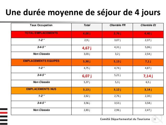 Une durée moyenne de séjour de 4 jours 38 Taux Occupation Total Clientèle FR Clientèle Et TOTAL EMPLACEMENTS 4,00 j 3,76 j...