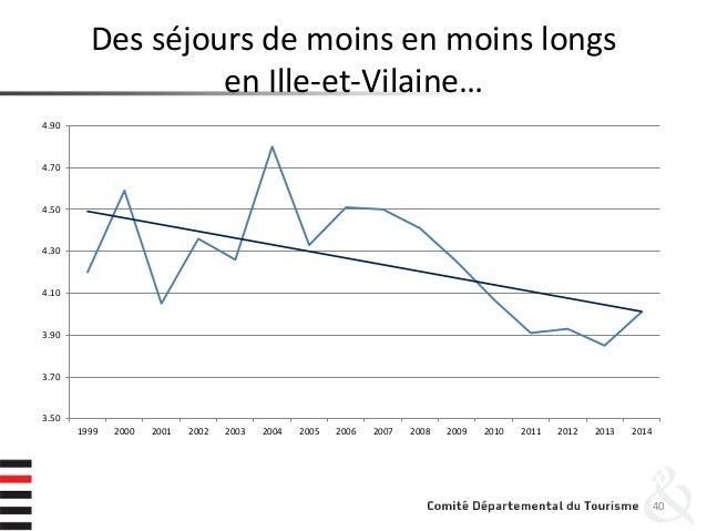 Des séjours de moins en moins longs en Ille-et-Vilaine… 40 3.50 3.70 3.90 4.10 4.30 4.50 4.70 4.90 1999 2000 2001 2002 200...