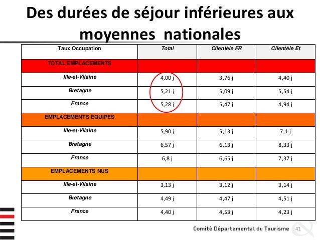 Des durées de séjour inférieures aux moyennes nationales 41 Taux Occupation Total Clientèle FR Clientèle Et TOTAL EMPLACEM...