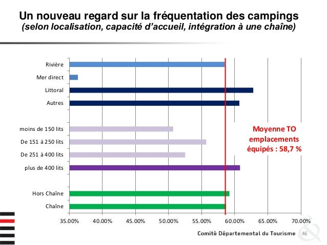46 35.00% 40.00% 45.00% 50.00% 55.00% 60.00% 65.00% 70.00% Chaîne Hors Chaîne plus de 400 lits De 251 à 400 lits De 151 à ...