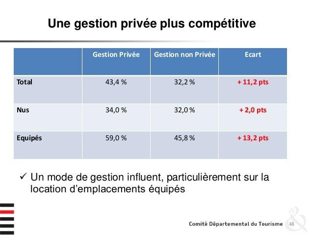 48 Une gestion privée plus compétitive Gestion Privée Gestion non Privée Ecart Total 43,4 % 32,2 % + 11,2 pts Nus 34,0 % 3...