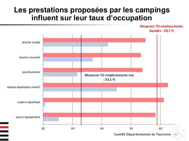 49 Les prestations proposées par les campings influent sur leur taux d'occupation 20 30 40 50 60 aucun équipement espace a...