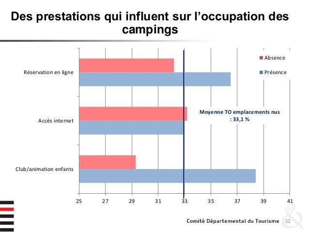 52 Des prestations qui influent sur l'occupation des campings 25 27 29 31 33 35 37 39 41 Club/animation enfants Accès inte...