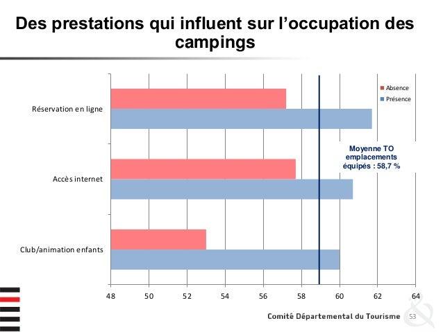 53 Des prestations qui influent sur l'occupation des campings 48 50 52 54 56 58 60 62 64 Club/animation enfants Accès inte...