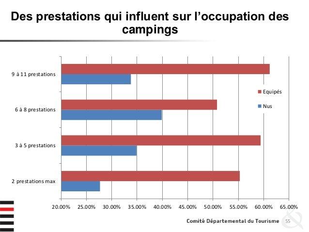 55 Des prestations qui influent sur l'occupation des campings 20.00% 25.00% 30.00% 35.00% 40.00% 45.00% 50.00% 55.00% 60.0...