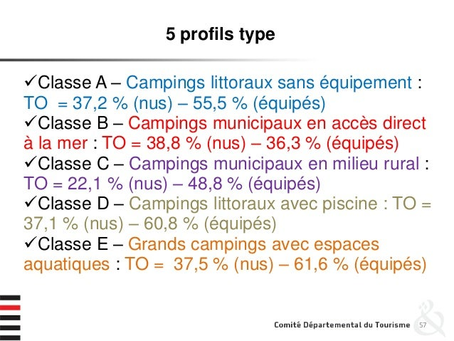 57 5 profils type Classe A – Campings littoraux sans équipement : TO = 37,2 % (nus) – 55,5 % (équipés) Classe B – Campin...