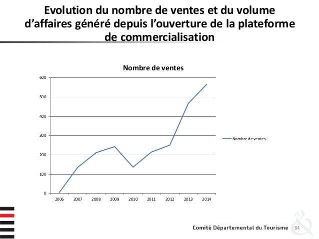 Evolution du nombre de ventes et du volume d'affaires généré depuis l'ouverture de la plateforme de commercialisation 64 0...