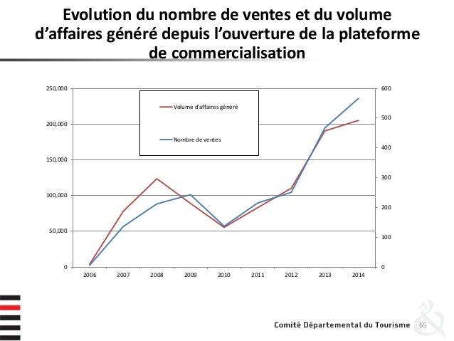 65 Evolution du nombre de ventes et du volume d'affaires généré depuis l'ouverture de la plateforme de commercialisation 0...