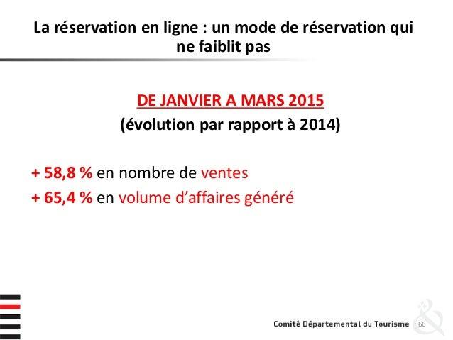 La réservation en ligne : un mode de réservation qui ne faiblit pas DE JANVIER A MARS 2015 (évolution par rapport à 2014) ...