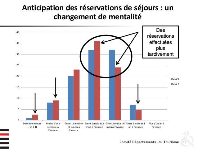 Anticipation des réservations de séjours : un changement de mentalité 67 0 5 10 15 20 25 30 35 40 Dernière minute (J et J-...