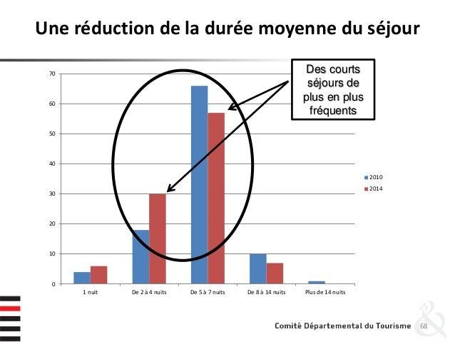 Une réduction de la durée moyenne du séjour 68 0 10 20 30 40 50 60 70 1 nuit De 2 à 4 nuits De 5 à 7 nuits De 8 à 14 nuits...