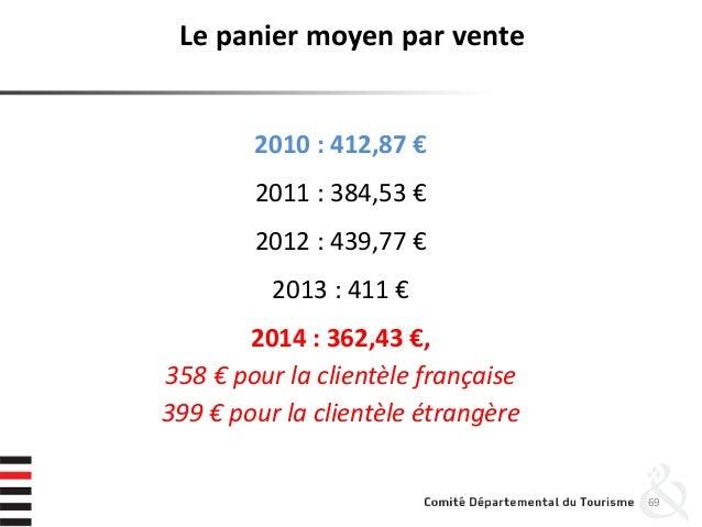 Le panier moyen par vente 2010 : 412,87 € 2011 : 384,53 € 2012 : 439,77 € 2013 : 411 € 2014 : 362,43 €, 358 € pour la clie...