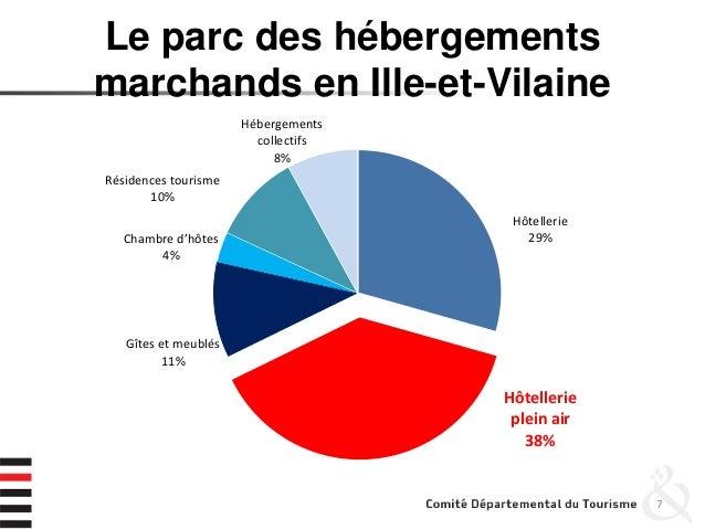 Le parc des hébergements marchands en Ille-et-Vilaine 7 Hôtellerie 29% Hôtellerie plein air 38% Gîtes et meublés 11% Chamb...