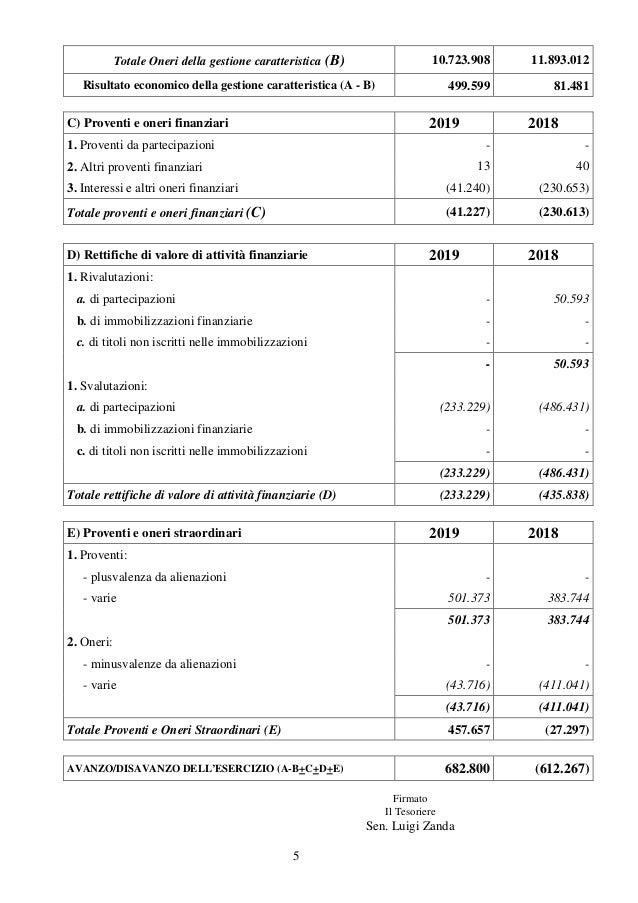 5 Totale Oneri della gestione caratteristica (B) 10.723.908 11.893.012 Risultato economico della gestione caratteristica (...