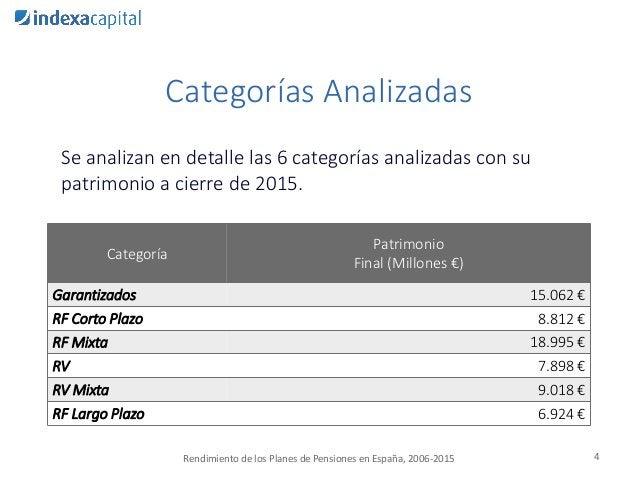 Categorías Analizadas Se analizan en detalle las 6 categorías analizadas con su patrimonio a cierre de 2015. 4 Categoría P...
