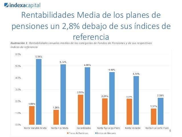 Rentabilidades Media de los planes de pensiones un 2,8% debajo de sus índices de referencia 6 Ilustración 1: Rentabilidade...