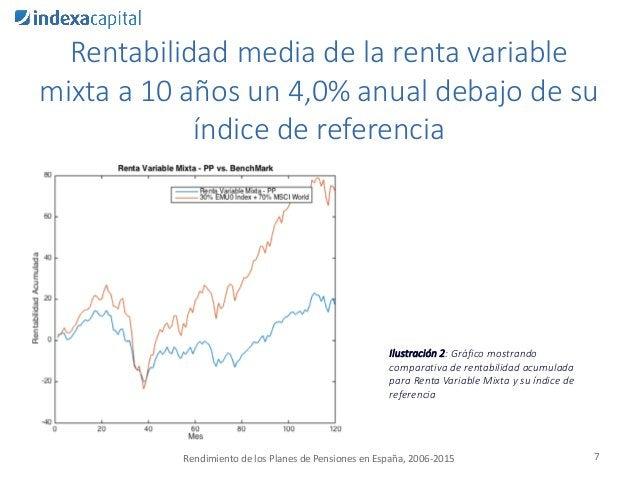 7 Ilustración 2: Gráfico mostrando comparativa de rentabilidad acumulada para Renta Variable Mixta y su índice de referenc...