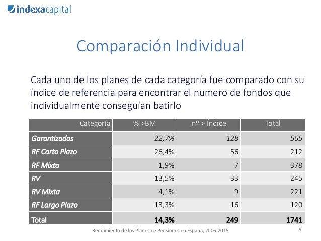 Comparación Individual Cada uno de los planes de cada categoría fue comparado con su índice de referencia para encontrar e...