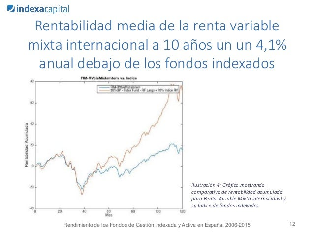 12 Ilustración 4: Gráfico mostrando comparativa de rentabilidad acumulada para Renta Variable Mixta internacional y su Índ...