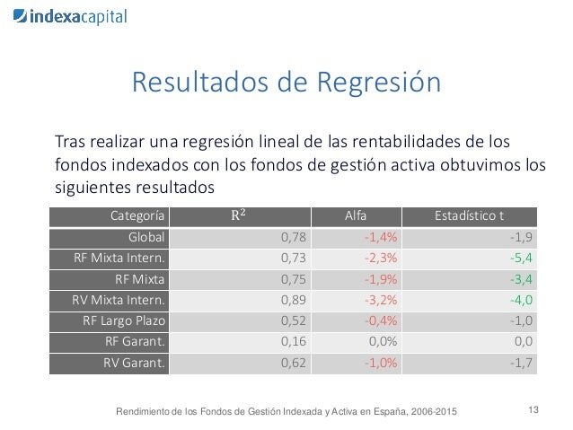 Resultados de Regresión Tras realizar una regresión lineal de las rentabilidades de los fondos indexados con los fondos de...