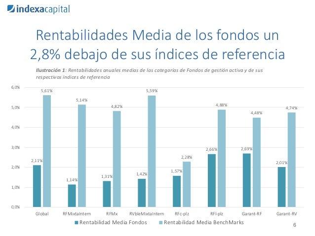 Rentabilidades Media de los fondos un 2,8% debajo de sus índices de referencia 6 Ilustración 1: Rentabilidades anuales med...