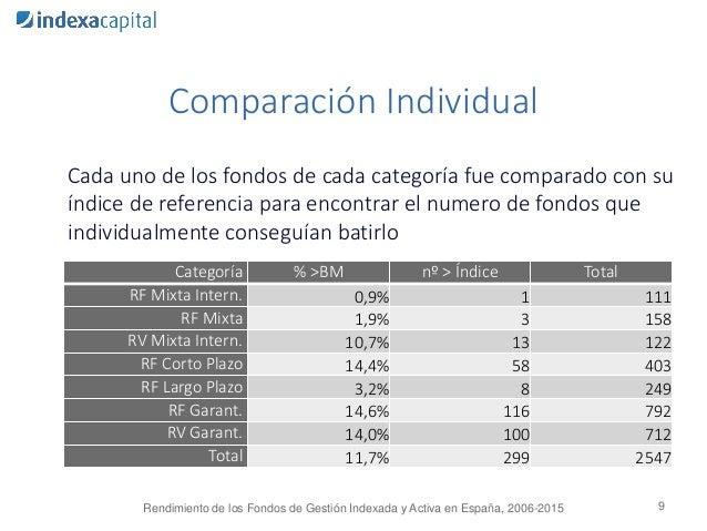 Comparación Individual Cada uno de los fondos de cada categoría fue comparado con su índice de referencia para encontrar e...