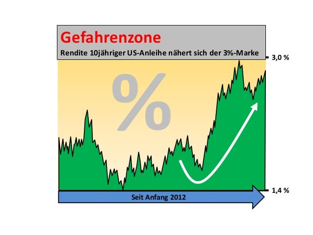 Gefahrenzone Rendite 10jähriger US-Anleihe nähert sich der 3%-Marke  3,0 %  % Seit Anfang 2012  1,4 %