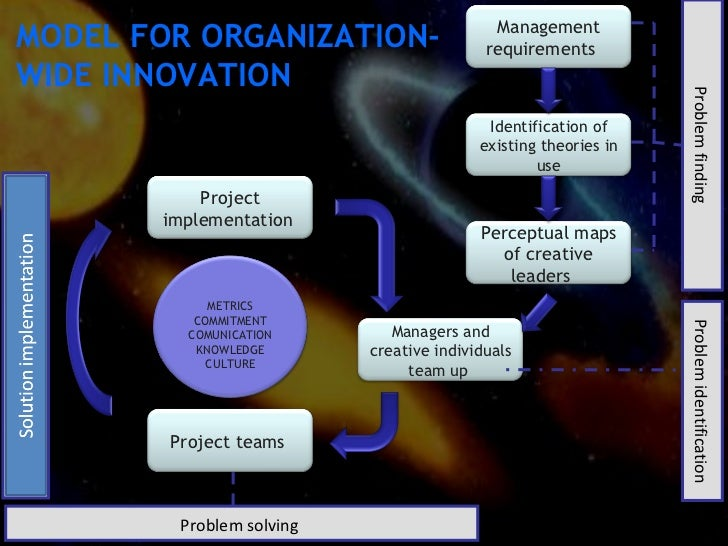 Innovation Creativity Decision Problem Definition Implementation 10 ManagementMODEL FOR ORGANIZATION RequirementsWIDE