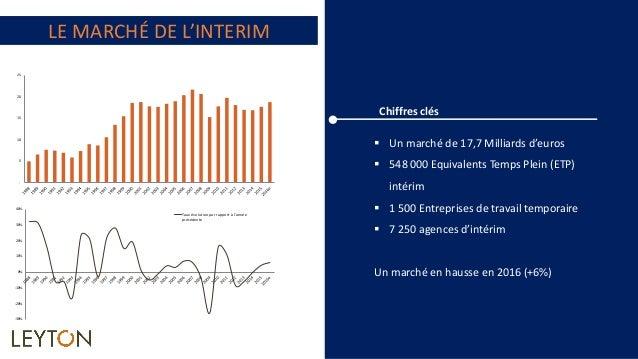 Renegocier vos contrats d 39 int rim les cl s du succ s for Agence interim paysagiste geneve