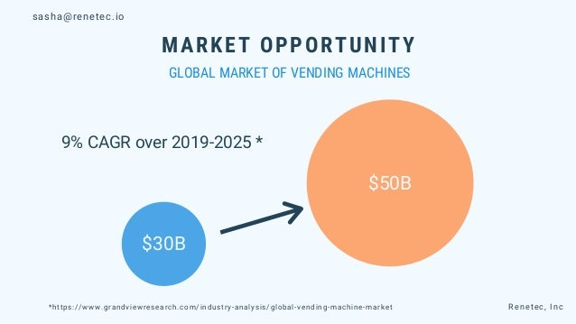 $30B $50B MARKET OPPORTUNITY GLOBAL MARKET OF VENDING MACHINES 9% CAGR over 2019-2025 * *https://www.grandviewresearch.com...