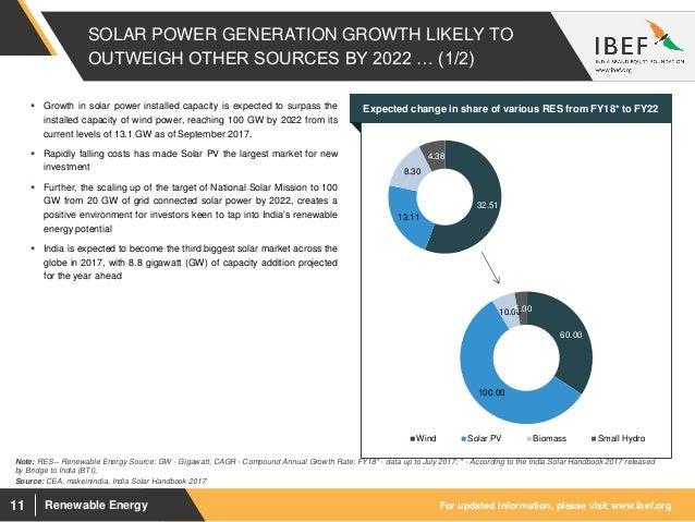 Renewable Energy Sector Report October 2017
