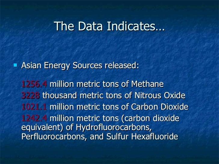 The Data Indicates… <ul><li>Asian Energy Sources released: </li></ul><ul><li>1256.4  million metric tons of Methane  </li>...