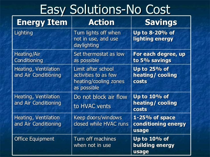 Easy Solutions-No Cost Energy Item Action Savings Lighting Turn lights off when not in use, and use daylighting Up to 8-20...