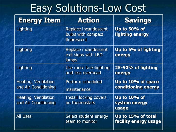 Easy Solutions-Low Cost Energy Item Action Savings Lighting Replace incandescent bulbs with compact fluorescent Up to 50% ...