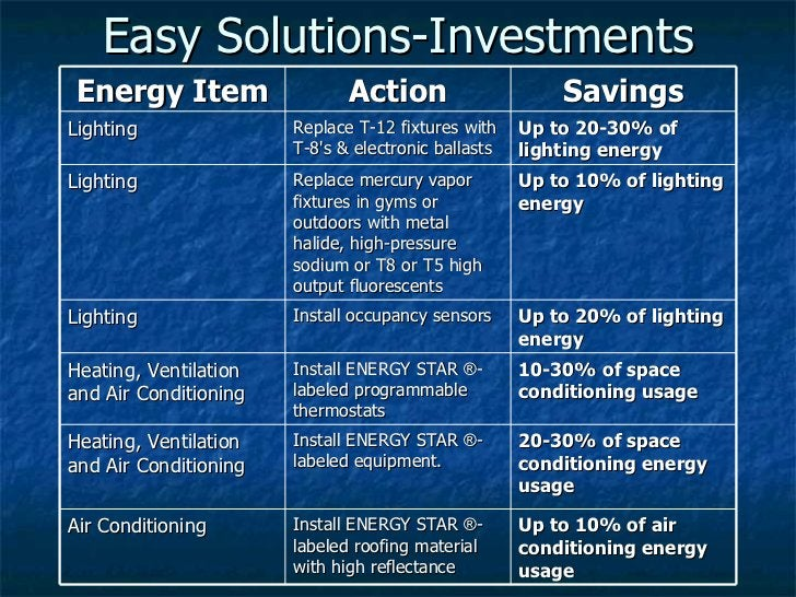 Easy Solutions-Investments Energy Item Action Savings Lighting Replace T-12 fixtures with T-8's & electronic ballasts  Up ...