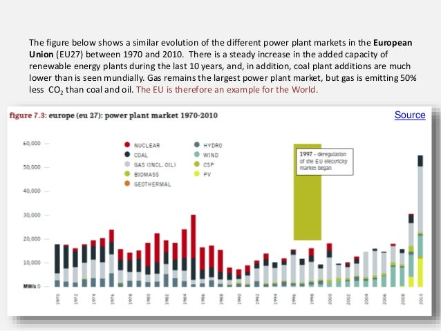 The figure below shows a similar evolution of the different power plant markets in the European Union (EU27) between 1970 ...
